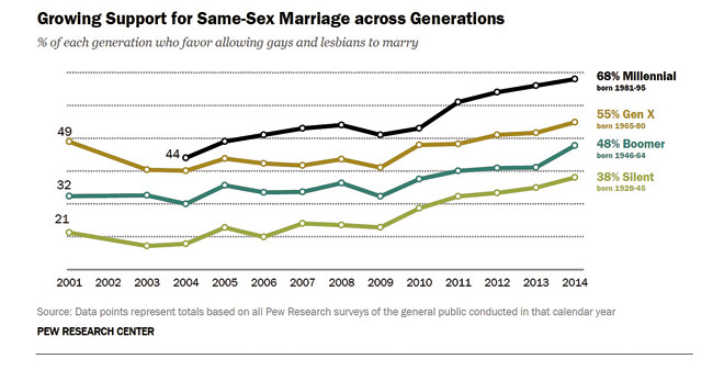 MW-Moon-052814-Growing-Support-for-Same-Sex-Marriage-Across-Generations